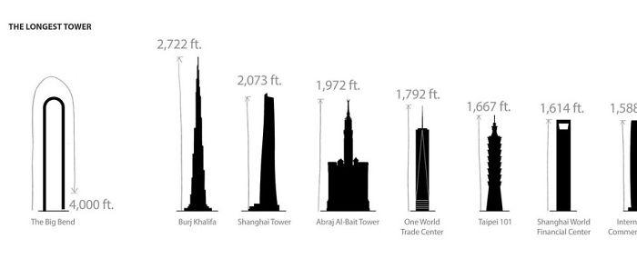 najvyššie mrakodrapy na svete