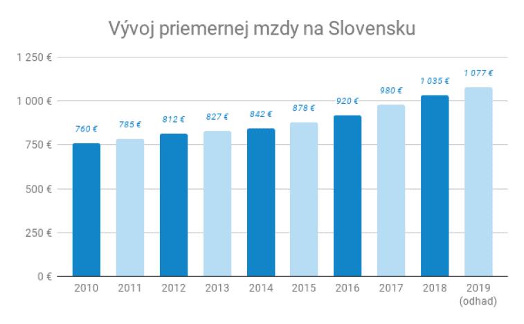 Vývoj priemernej mzdy na Slovensku